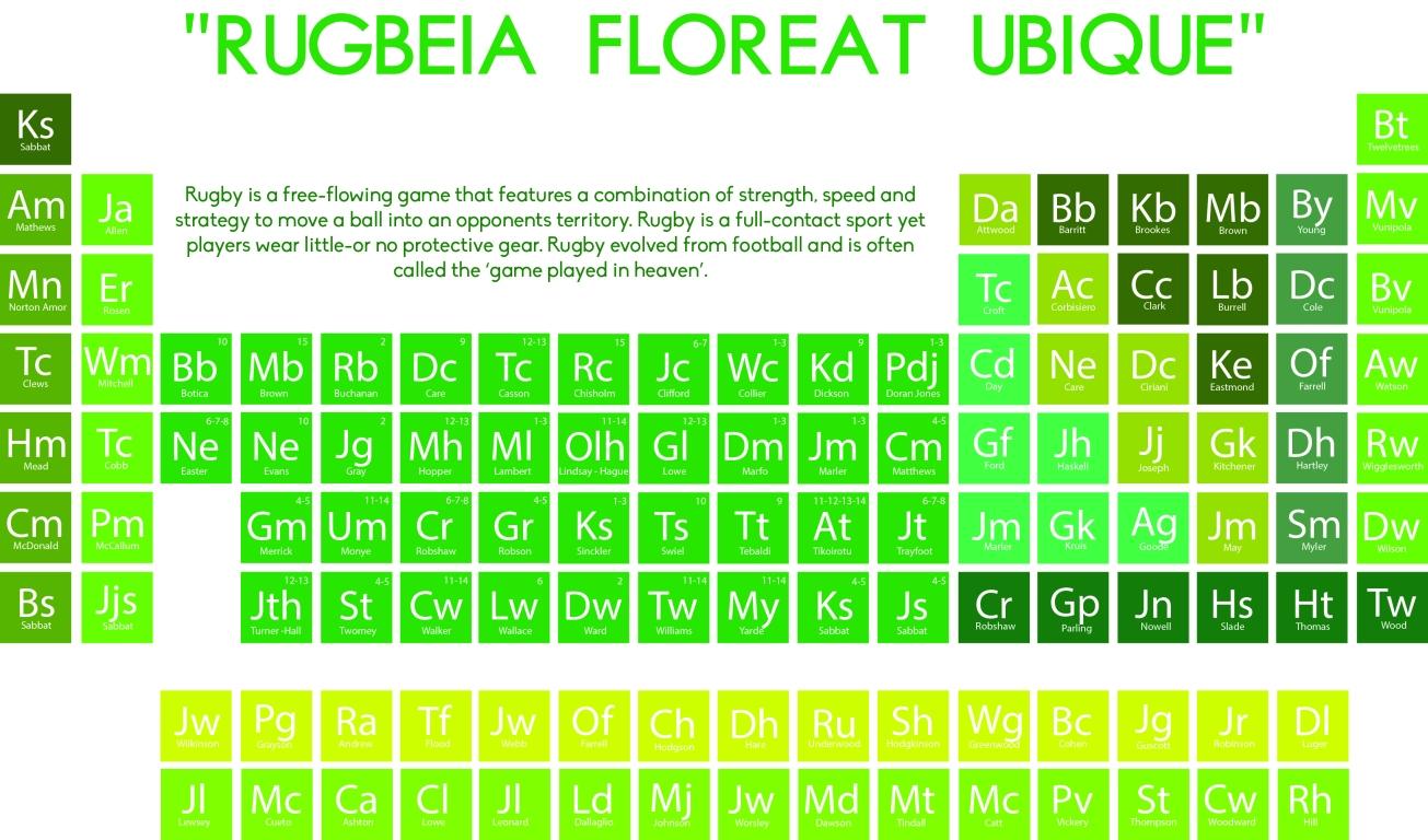 Rugby periodic table gemma sutton gemma sutton urtaz Images
